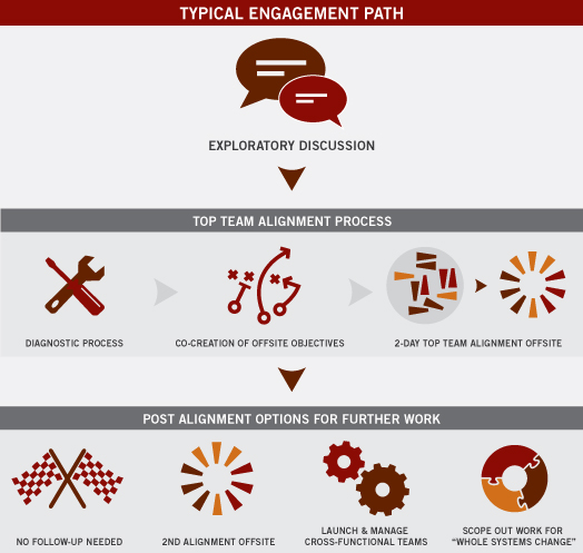 typical engagement path top team alignment